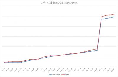 201703_スパークス_厳選投資_actual