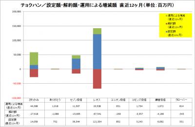 201703_チョクハン_資金純流入_運用増減_LTM