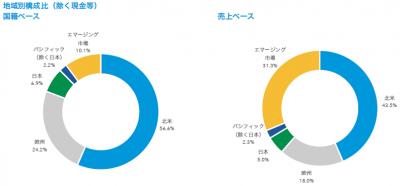 201703_キャピタル世界株式ファンド_地域構成比