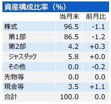 201703_三井住友・中小型株ファンド_構成比