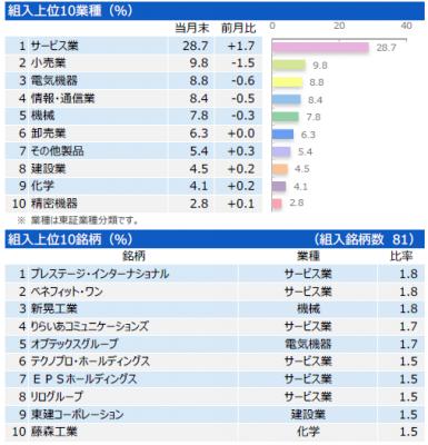 201703_三井住友・中小型株ファンド_ポートフォリオ