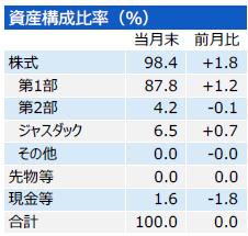 201704_三井住友・中小型株ファンド_構成比