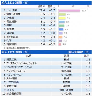 201704_三井住友・中小型株ファンド_ポートフォリオ