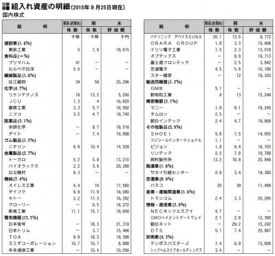 201509_三井住友・中小型株ファンド_ポートフォリオ_1
