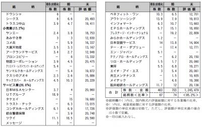 201509_三井住友・中小型株ファンド_ポートフォリオ_2