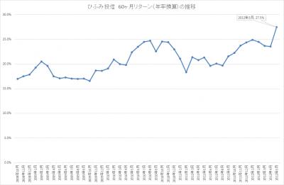 201705_ひふみ投信_5年リターン(年率換算)_推移