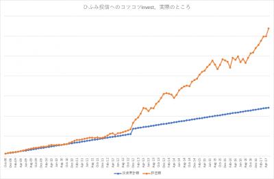 201705_ひふみ投信_k2k2_actual