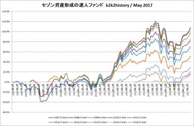 201705_セゾン資産形成の達人ファンド_k2k2history