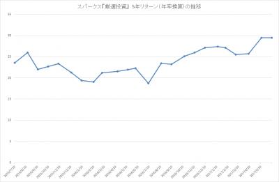 201705_スパークス_厳選投資_パフォーマンス(5年リターン)