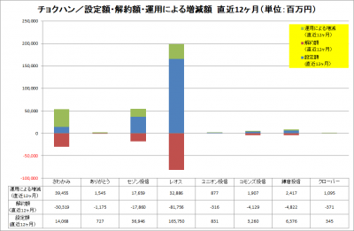 201705_チョクハン_資金純流入_運用増減_LTM