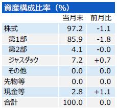 201705_三井住友・中小型株ファンド_構成比
