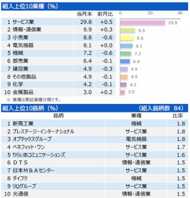 201705_三井住友・中小型株ファンド_ポートフォリオ