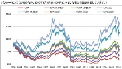 TOPIX_規模別指数_201603