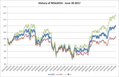 20170630_NISA2014_history