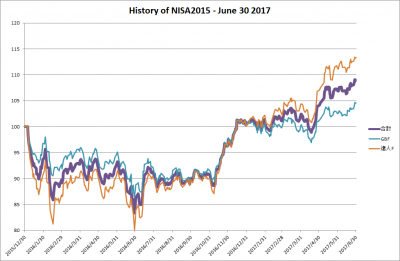 20170630_NISA2015_history