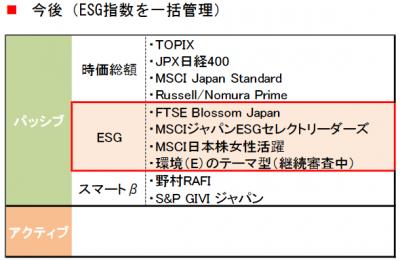 GPIF_日本株式運用