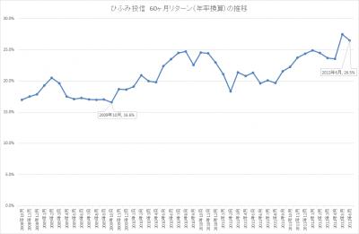 201706_ひふみ投信_5年リターン(年輪換算)_推移