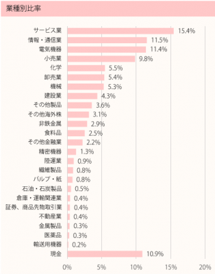 201706_ひふみ投信_ポートフォリオ_業種別比率