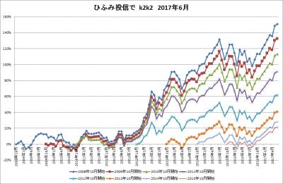 201706_ひふみ投信_k2k2_history