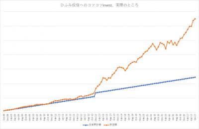 201706_ひふみ投信_k2k2_actual