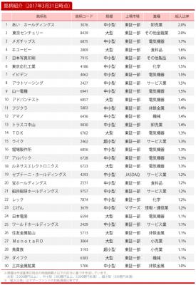 20170331_ひふみ投信_トップ30
