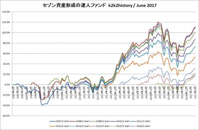 201706_セゾン資産形成の達人ファンド_k2k2history