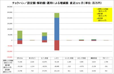 201706_チョクハン_資金純流入_運用増減_LTM