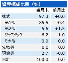 201706_三井住友・中小型株ファンド_構成比