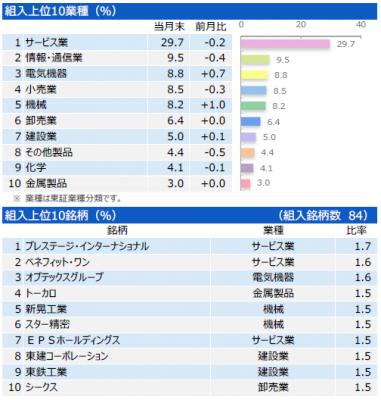 201706_三井住友・中小型株ファンド_ポートフォリオ