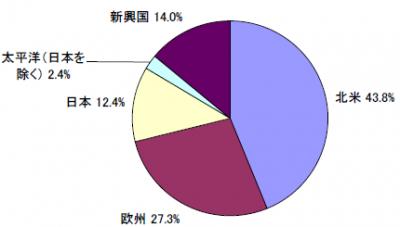 201707_セゾン資産形成の達人ファンド_地域別構成比