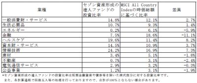 201707_セゾン資産形成の達人ファンド_業種別構成比