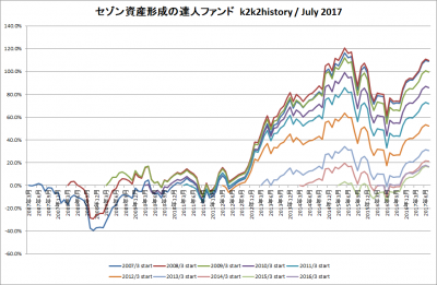 201707_セゾン資産形成の達人ファンド_k2k2history