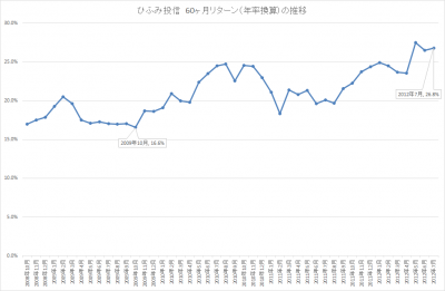 201707_ひふみ投信_5年リターン(年輪換算)_推移