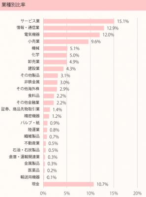 201707_ひふみ投信_ポートフォリオ_業種別比率