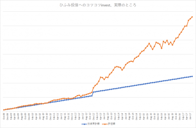 201707_ひふみ投信_k2k2_actual