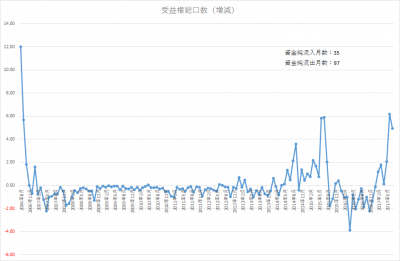 201707_jrevive_受益権総口数増減