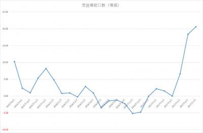 201707_jrevive2_受益権総口数増減