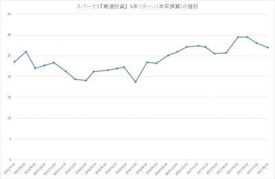 201707_スパークス_厳選投資_パフォーマンス(5年リターン)