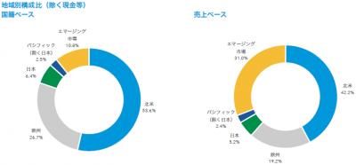 201707_キャピタル世界株式ファンド_地域構成比