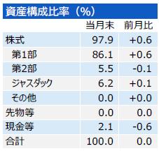 201707_三井住友・中小型株ファンド_構成比