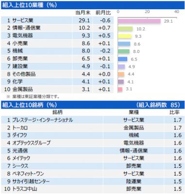 201707_三井住友・中小型株ファンド_ポートフォリオ