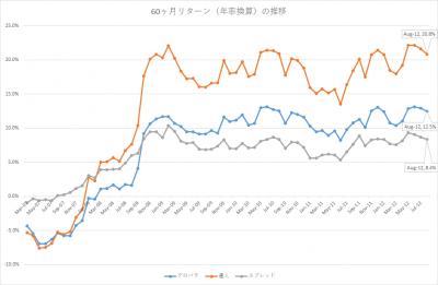 201708_セゾン・バンガード・グローバルバランスファンド_セゾン資産形成の達人ファンド_5年リターン(年率換算)