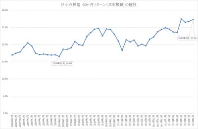 201708_ひふみ投信_5年リターン(年輪換算)_推移