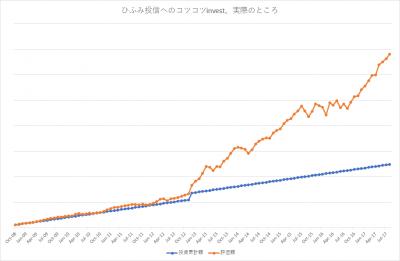 201708_ひふみ投信_actual