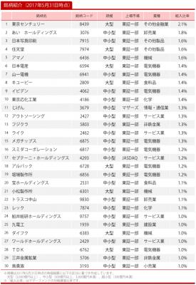 20170531_ひふみ投信_トップ30