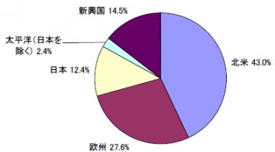 201708_セゾン資産形成の達人ファンド_地域別構成比