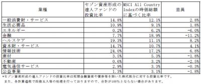 201708_セゾン資産形成の達人ファンド_業種別構成比