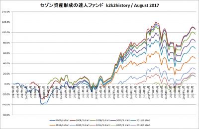 201708_セゾン資産形成の達人ファンド_k2k2history