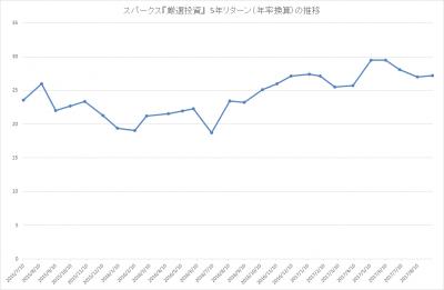 201708_スパークス_厳選投資_パフォーマンス(5年リターン)