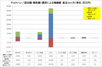 201708_チョクハン_資金純流入_運用増減_LTM